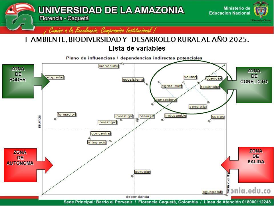 OPORTUNIDADESRETOS 1.Política industrial y empresarial. 2. Convenios internacionales. 3. Formación en valores. 4. Inversión en conocimiento y desarrol