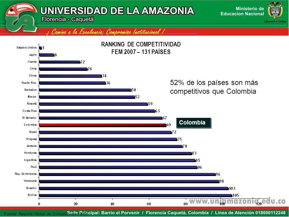 RANKING DE COMPETITIVIDAD FEM 2007 – 131 PAÍSES Fuente: Reporte Global de Competitividad 2007 Colombia 52% de los países son más competitivos que Colombia