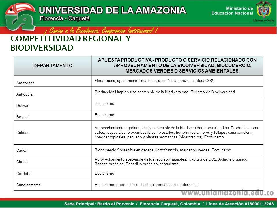 COMPETITIVIDAD REGIONAL Y BIODIVERSIDAD DEPARTAMENTO APUESTA PRODUCTIVA - PRODUCTO O SERVICIO RELACIONADO CON APROVECHAMIENTO DE LA BIODIVERSIDAD, BIOCOMERCIO, MERCADOS VERDES O SERVICIOS AMBIENTALES.