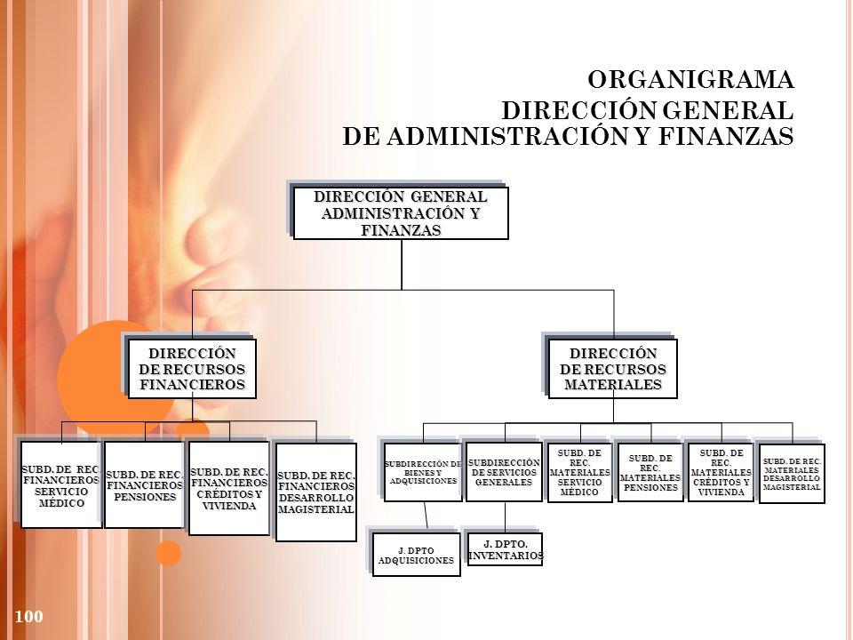 ORGANIGRAMA DIRECCIÓN GENERAL DE ADMINISTRACIÓN Y FINANZAS DIRECCIÓN GENERAL ADMINISTRACIÓN Y FINANZAS DIRECCIÓN DE RECURSOS FINANCIEROS DIRECCIÓN DE
