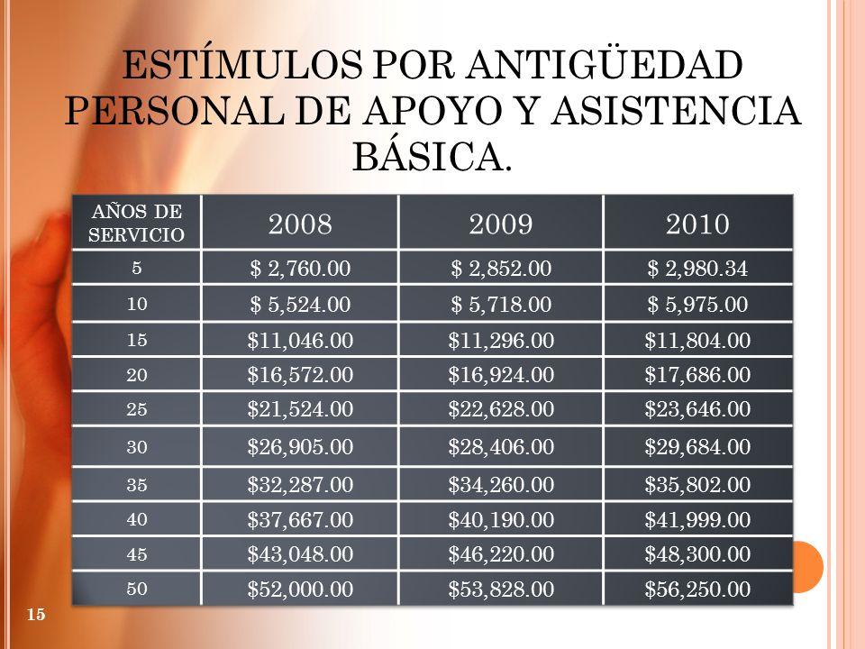 ESTÍMULOS POR ANTIGÜEDAD PERSONAL DE APOYO Y ASISTENCIA BÁSICA. 15