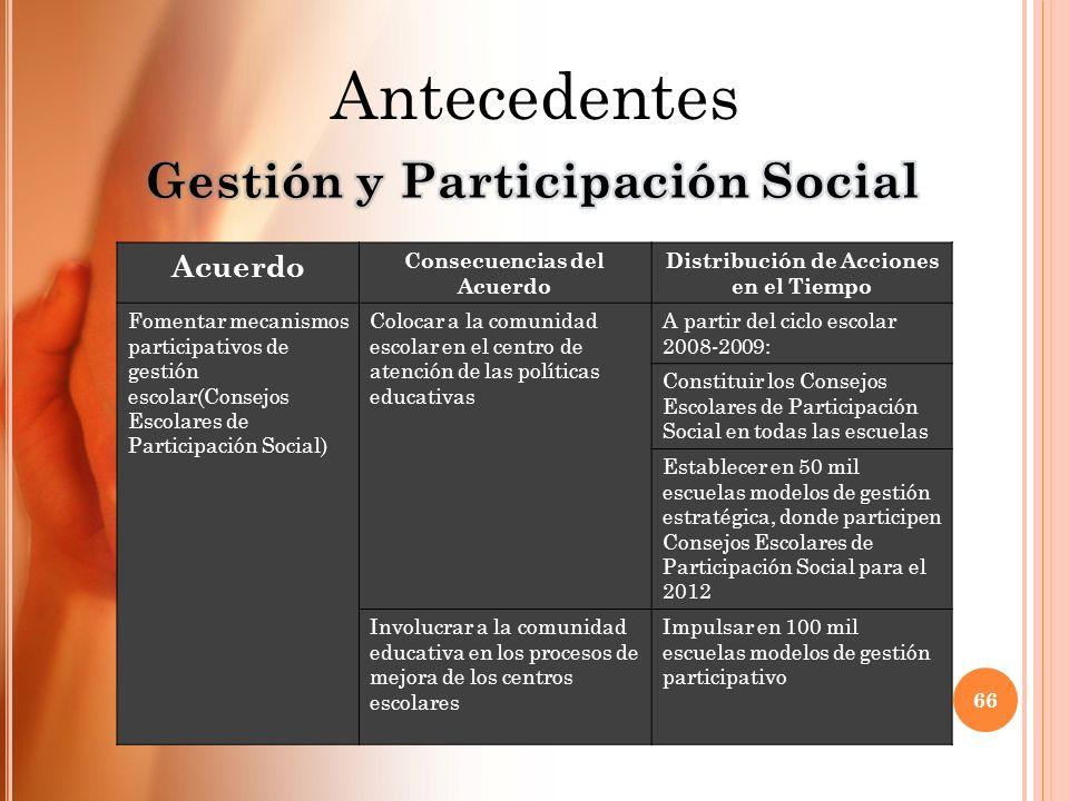 Acuerdo Consecuencias del Acuerdo Distribución de Acciones en el Tiempo Fomentar mecanismos participativos de gestión escolar(Consejos Escolares de Pa