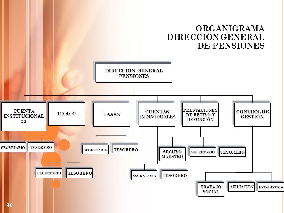 ORGANIGRAMA DIRECCIÓN GENERAL DE PENSIONES DIRECCIÓN GENERAL PENSIONES CUENTAINSTITUCIONAL38 SECRETARIO UA de C UAAANCUENTASINDIVIDUALESPRESTACIONES D