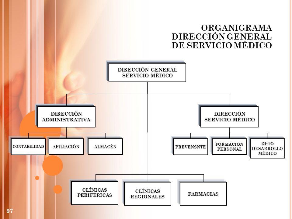 ORGANIGRAMA DIRECCIÓN GENERAL DE SERVICIO MÉDICO DIRECCIÓN GENERAL SERVICIO MÉDICO DIRECCIÓNADMINISTRATIVADIRECCIÓN CLÍNICASPERIFÉRICAS CLÍNICASREGION