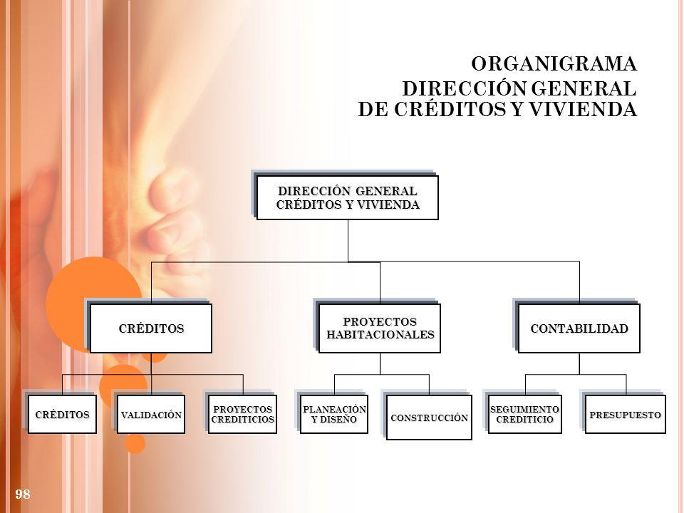 ORGANIGRAMA DIRECCIÓN GENERAL DE CRÉDITOS Y VIVIENDA DIRECCIÓN GENERAL CRÉDITOS Y VIVIENDA CRÉDITOSCONTABILIDAD CRÉDITOS VALIDACIÓNPROYECTOSCREDITICIO