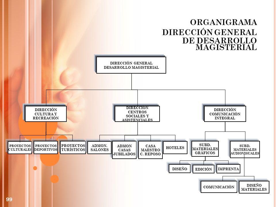 ORGANIGRAMA DIRECCIÓN GENERAL DE DESARROLLO MAGISTERIAL DIRECCIÓN GENERAL DESARROLLO MAGISTERIAL DIRECCIÓN CULTURA Y RECREACIÓNDIRECCIÓNCOMUNICACIÓNIN