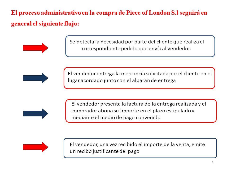 1 El proceso administrativo en la compra de Piece of London S.l seguirá en general el siguiente flujo: Se detecta la necesidad por parte del cliente que realiza el correspondiente pedido que envía al vendedor.