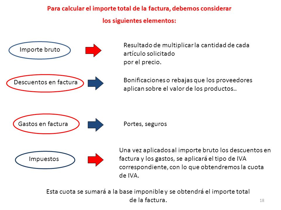 18 Para calcular el importe total de la factura, debemos considerar los siguientes elementos: Importe bruto Resultado de multiplicar la cantidad de ca
