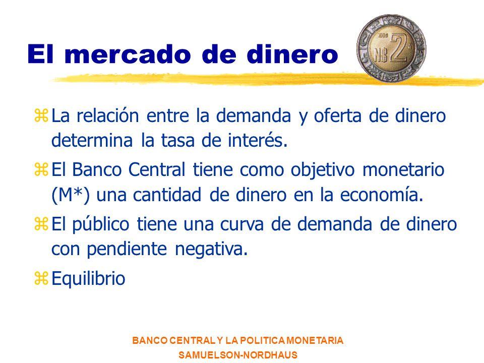 BANCO CENTRAL Y LA POLITICA MONETARIA SAMUELSON-NORDHAUS Política monetaria BANCO CENTRAL BANCOS MERCADOS DE DINERO 1 Reservas 2 3 Oferta monetaria M DEMANDA AGREGADA Tipos de interés y créditos Equilibrio OA-DA Producción real Empleo Inflación