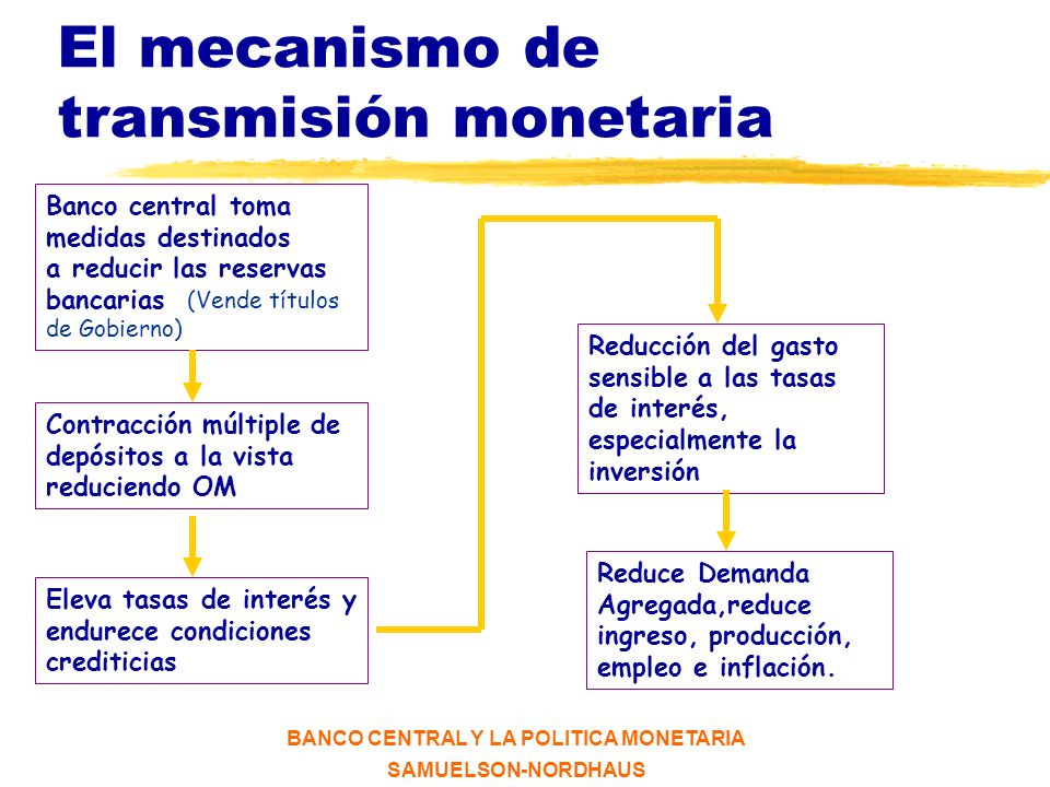 BANCO CENTRAL Y LA POLITICA MONETARIA SAMUELSON-NORDHAUS El mercado de dinero D S Tasa de Interés (i) Dinero (M) M* i °