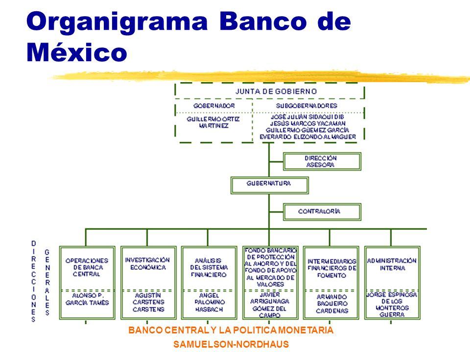 BANCO CENTRAL Y LA POLITICA MONETARIA SAMUELSON-NORDHAUS Banco de México El Banco de México, creado en 1925, es el banco central del país.