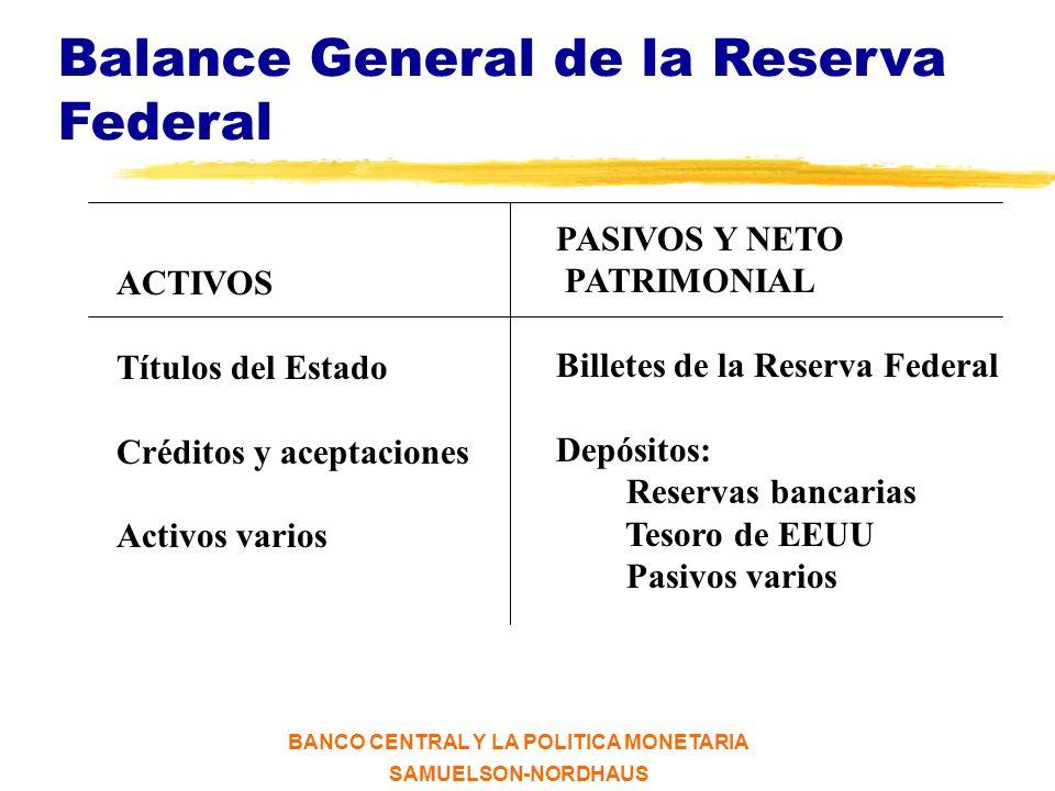 BANCO CENTRAL Y LA POLITICA MONETARIA SAMUELSON-NORDHAUS Balance General de Banco de México ACTIVOS Reserva internacional Crédito al Gobierno Federal Valores gubernamentales Créditos a intermediarios financieros Particip.
