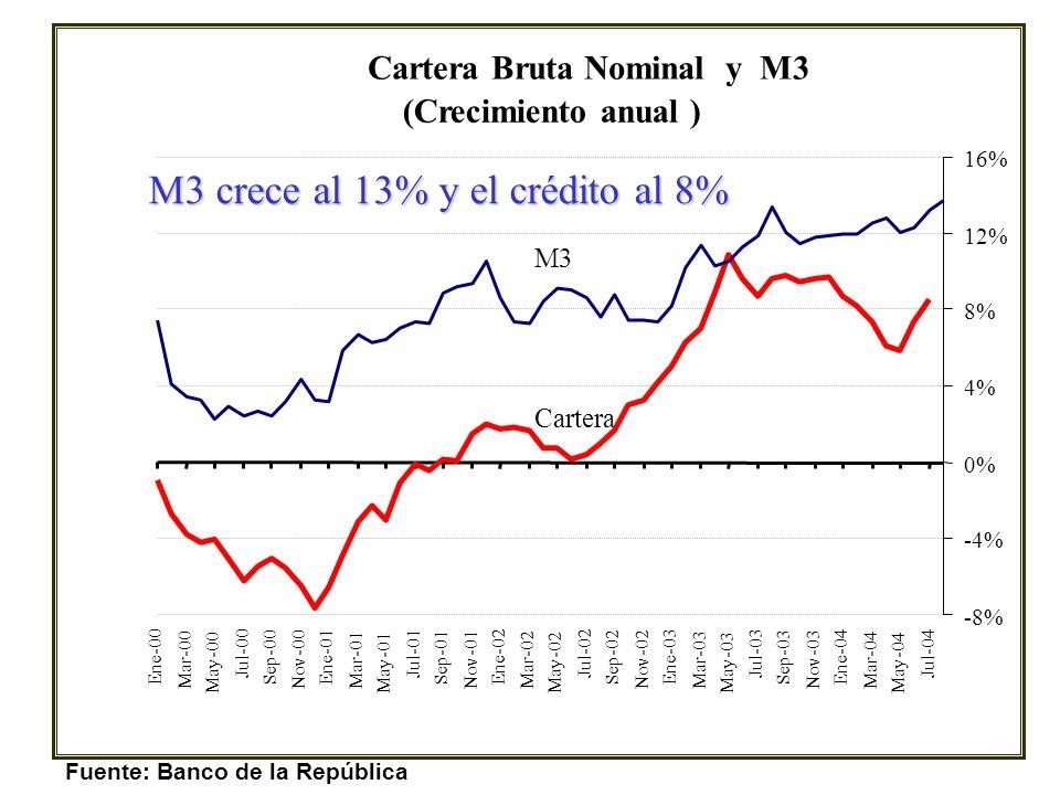 Fuente: Banco de la República La base y M1 están creciendo cerca del 17%