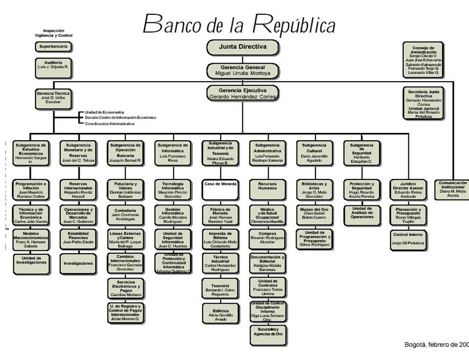 EL BANCO DE LA REPÚBLICA Y LA CONSTITUCIÓN DE 1991 Capítulo 6: Art.