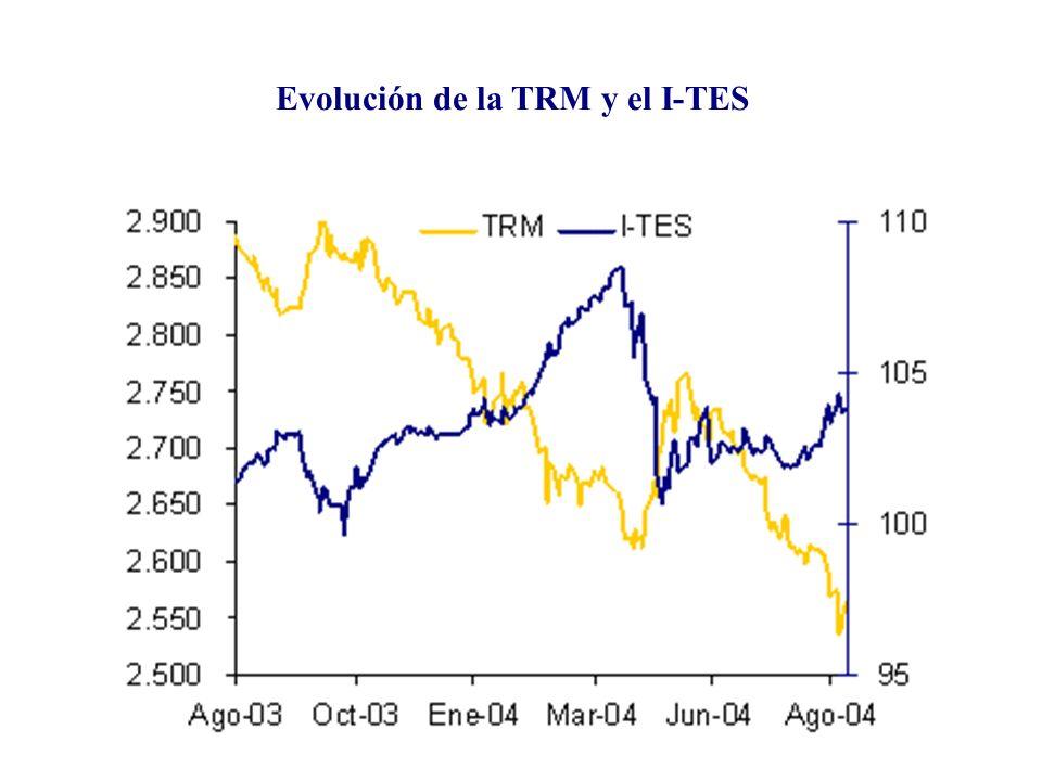 Curva de rendimientos de los TES