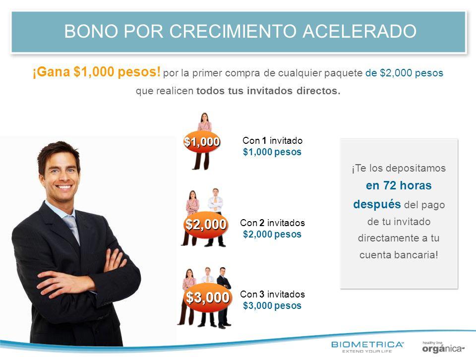 BONO POR CRECIMIENTO ACELERADO Con 1 invitado $1,000 pesos Con 2 invitados $2,000 pesos Con 3 invitados $3,000 pesos ¡Gana $1,000 pesos! por la primer