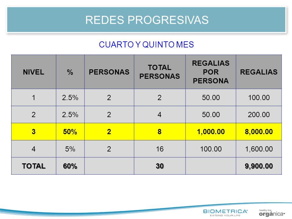 REDES PROGRESIVAS NIVEL%PERSONAS TOTAL PERSONAS REGALIAS POR PERSONA REGALIAS 12.5%2250.00100.00 22.5%2450.00200.00 350%281,000.008,000.00 45%216100.0