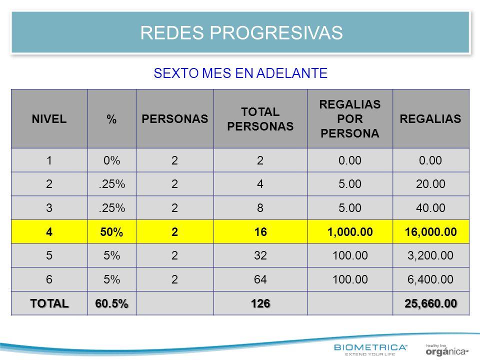 REDES PROGRESIVAS NIVEL%PERSONAS TOTAL PERSONAS REGALIAS POR PERSONA REGALIAS 10%220.00 2.25%245.0020.00 3.25%285.0040.00 450%2161,000.0016,000.00 55%