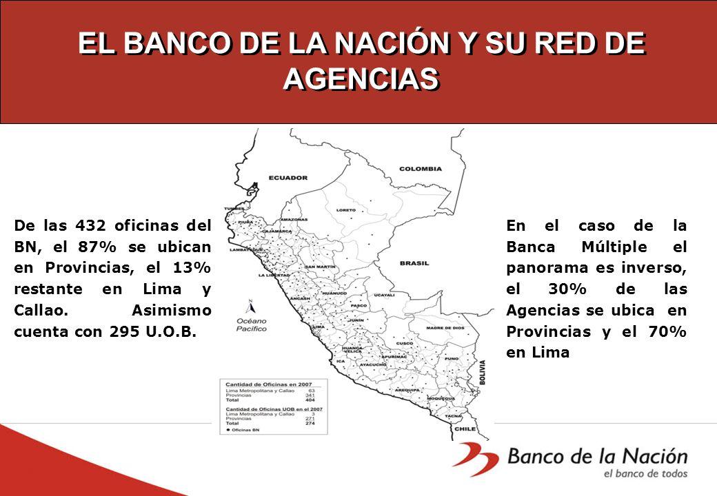 EL BANCO DE LA NACIÓN Y SU RED DE AGENCIAS De las 432 oficinas del BN, el 87% se ubican en Provincias, el 13% restante en Lima y Callao. Asimismo cuen