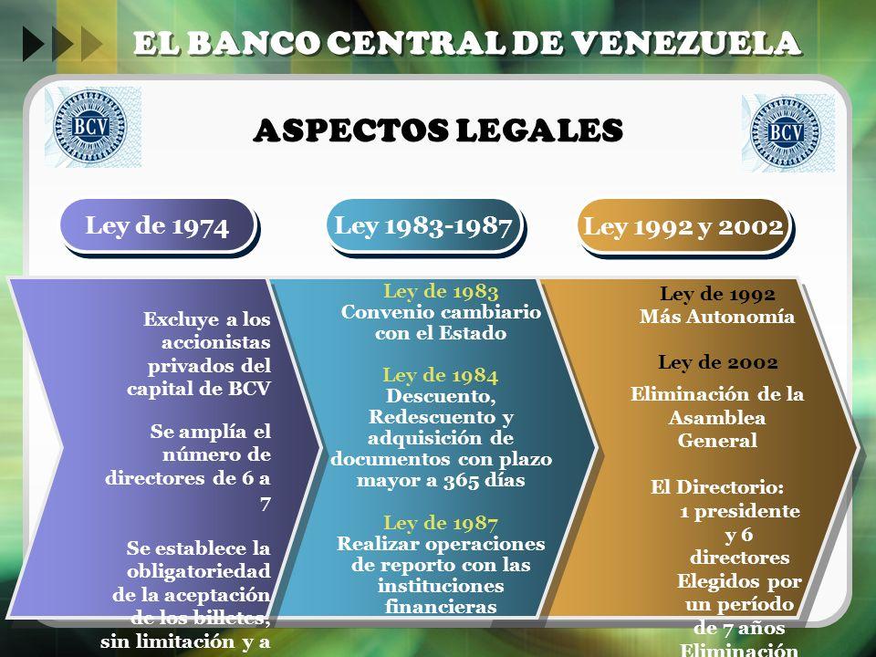 Ley de 1974 Ley 1983-1987 Ley 1992 y 2002 EL BANCO CENTRAL DE VENEZUELA Excluye a los accionistas privados del capital de BCV Se amplía el número de d
