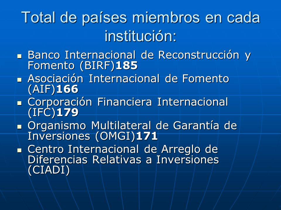 Total de países miembros en cada institución: Banco Internacional de Reconstrucción y Fomento (BIRF)185 Banco Internacional de Reconstrucción y Foment