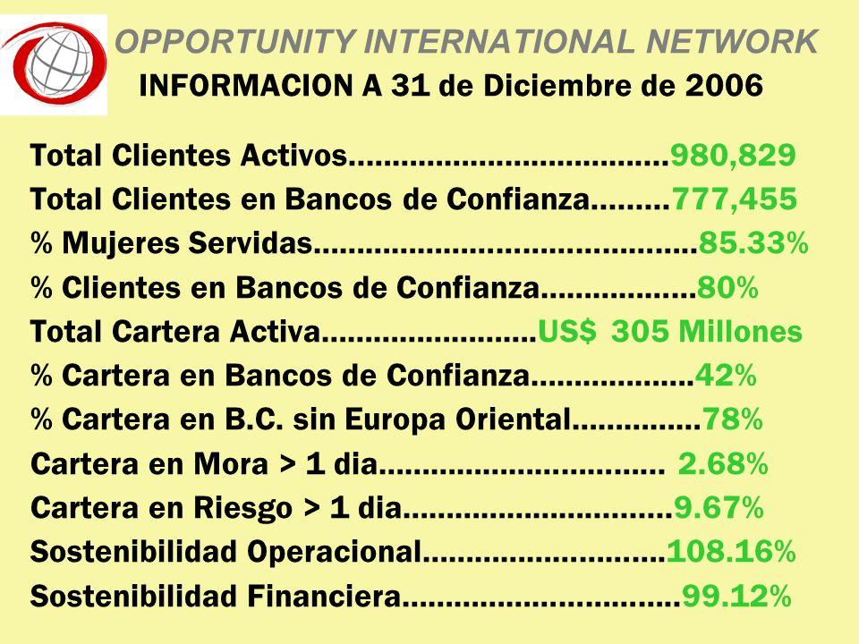 OPPORTUNITY INTERNATIONAL NETWORK INFORMACION A 31 de Diciembre de 2006 Total Clientes Activos..…………….……………....980,829 Total Clientes en Bancos de Confianza.........777,455 % Mujeres Servidas……………………………………..85.33% % Clientes en Bancos de Confianza………………80% Total Cartera Activa…………………….US$ 305 Millones % Cartera en Bancos de Confianza……………….42% % Cartera en B.C.
