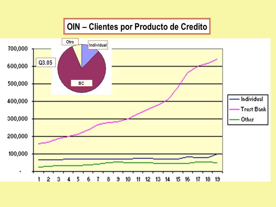 OIN – Clientes por Producto de Credito Q3.05 Individual BC Otro