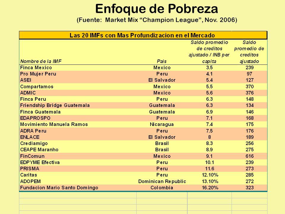 Enfoque de Pobreza (Fuente: Market Mix Champion League, Nov. 2006)