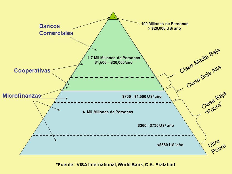 Clase Media Baja Bancos Comerciales Cooperativas Microfinanzas 1.7 Mil Millones de Personas $1,500 – $20,000/año 100 Millones de Personas > $20,000 US/ año 4 Mil Millones de Personas $730 - $1,500 US/ año $360 - $730 US/ año <$360 US/ año Clase Baja Alta Clase Baja Pobre *Fuente: VISA International, World Bank, C.K.