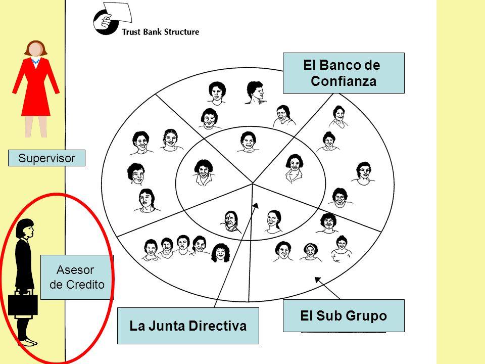 El Banco de Confianza La Junta Directiva El Sub Grupo Supervisor Asesor de Credito