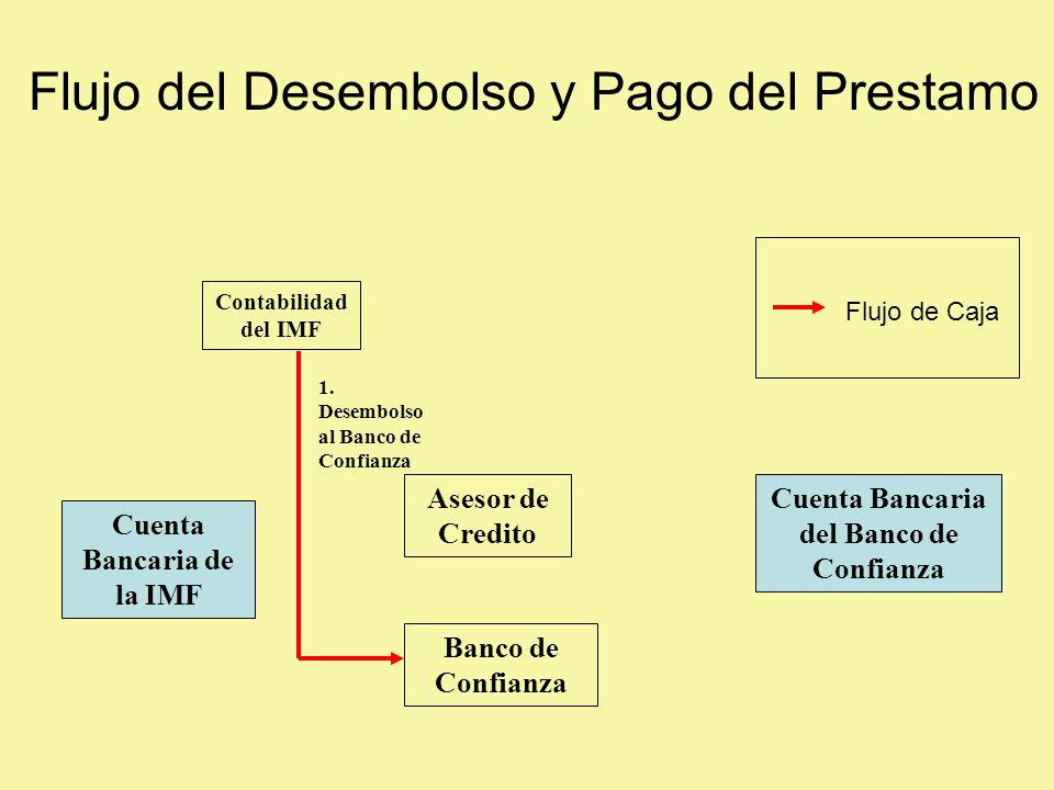 Asesor de Credito Banco de Confianza Cuenta Bancaria del Banco de Confianza Cuenta Bancaria de la IMF Contabilidad del IMF 1.