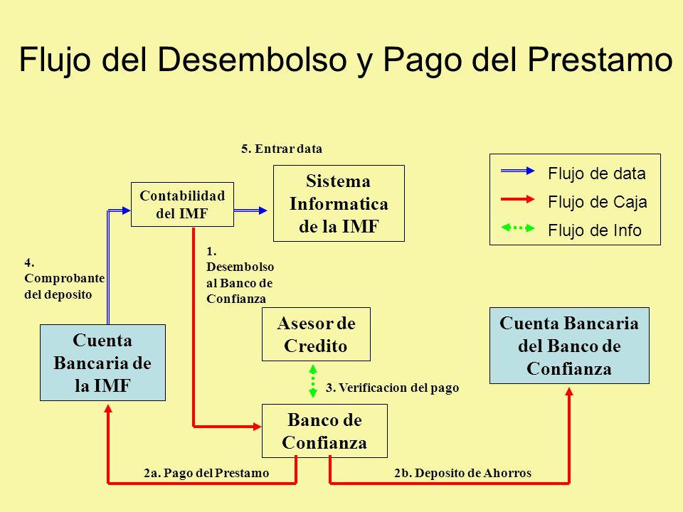 Asesor de Credito Banco de Confianza Sistema Informatica de la IMF Cuenta Bancaria del Banco de Confianza Cuenta Bancaria de la IMF Contabilidad del IMF 1.