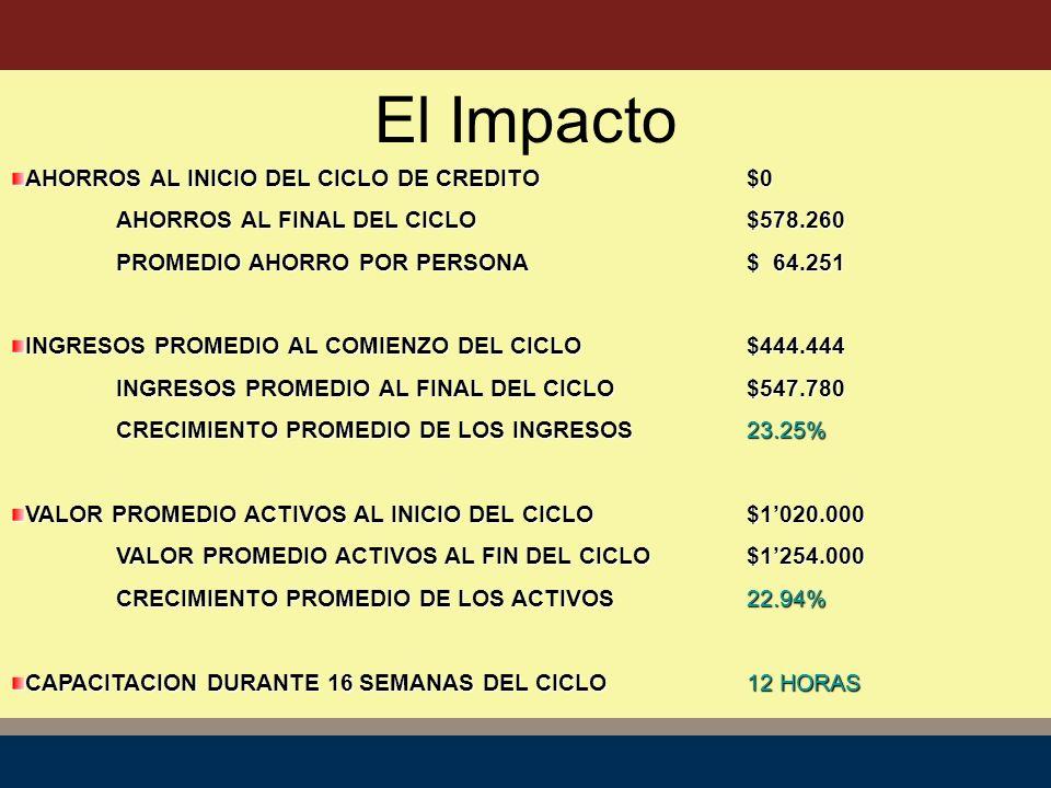 El Impacto AHORROS AL INICIO DEL CICLO DE CREDITO$0 AHORROS AL FINAL DEL CICLO$578.260 PROMEDIO AHORRO POR PERSONA$ 64.251 INGRESOS PROMEDIO AL COMIENZO DEL CICLO$444.444 INGRESOS PROMEDIO AL FINAL DEL CICLO$547.780 CRECIMIENTO PROMEDIO DE LOS INGRESOS23.25% VALOR PROMEDIO ACTIVOS AL INICIO DEL CICLO$1020.000 VALOR PROMEDIO ACTIVOS AL FIN DEL CICLO$1254.000 CRECIMIENTO PROMEDIO DE LOS ACTIVOS22.94% CAPACITACION DURANTE 16 SEMANAS DEL CICLO12 HORAS