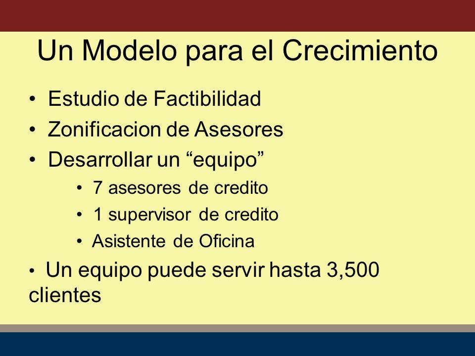 Estudio de Factibilidad Zonificacion de Asesores Desarrollar un equipo 7 asesores de credito 1 supervisor de credito Asistente de Oficina Un equipo puede servir hasta 3,500 clientes Un Modelo para el Crecimiento