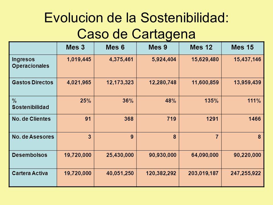 Evolucion de la Sostenibilidad: Caso de Cartagena Mes 3Mes 6Mes 9 Mes 12Mes 15 Ingresos Operacionales 1,019,4454,375,4615,924,40415,629,48015,437,146 Gastos Directos4,021,96512,173,32312,280,74811,600,85913,959,439 % Sostenibilidad 25%36%48%135%111% No.