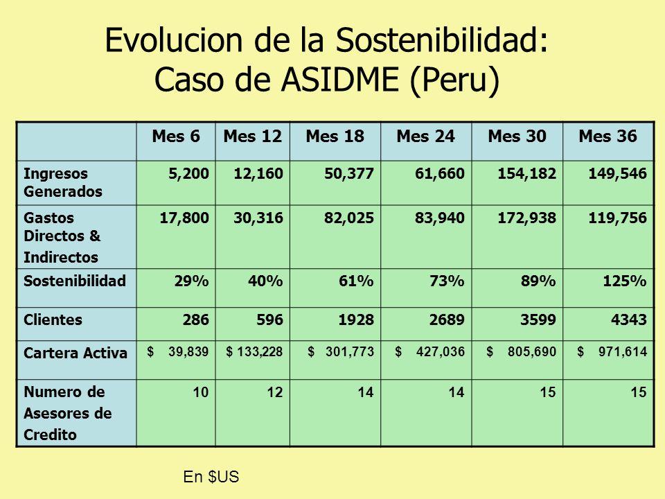 Evolucion de la Sostenibilidad: Caso de ASIDME (Peru) Mes 6Mes 12Mes 18Mes 24Mes 30Mes 36 Ingresos Generados 5,20012,16050,37761,660154,182149,546 Gastos Directos & Indirectos 17,80030,31682,02583,940172,938119,756 Sostenibilidad29%40%61%73%89%125% Clientes2865961928268935994343 Cartera Activa $ 39,839 $ 133,228 $ 301,773 $ 427,036 $ 805,690 $ 971,614 Numero de Asesores de Credito 101214 15 En $US