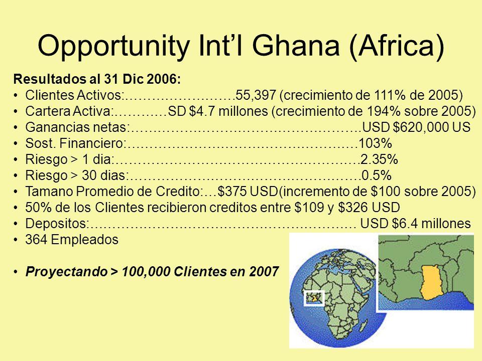 Opportunity Intl Ghana (Africa) Resultados al 31 Dic 2006: Clientes Activos:…………………….55,397 (crecimiento de 111% de 2005) Cartera Activa:…………SD $4.7 millones (crecimiento de 194% sobre 2005) Ganancias netas:…………………………………………….USD $620,000 US Sost.