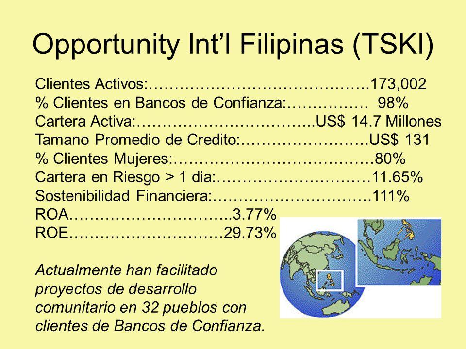 Opportunity Intl Filipinas (TSKI) Clientes Activos:…………………………………….173,002 % Clientes en Bancos de Confianza:…………….
