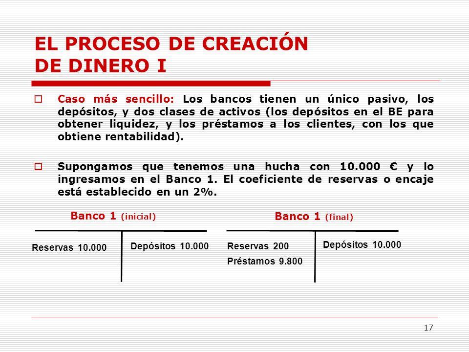 17 EL PROCESO DE CREACIÓN DE DINERO I Caso más sencillo: Los bancos tienen un único pasivo, los depósitos, y dos clases de activos (los depósitos en el BE para obtener liquidez, y los préstamos a los clientes, con los que obtiene rentabilidad).
