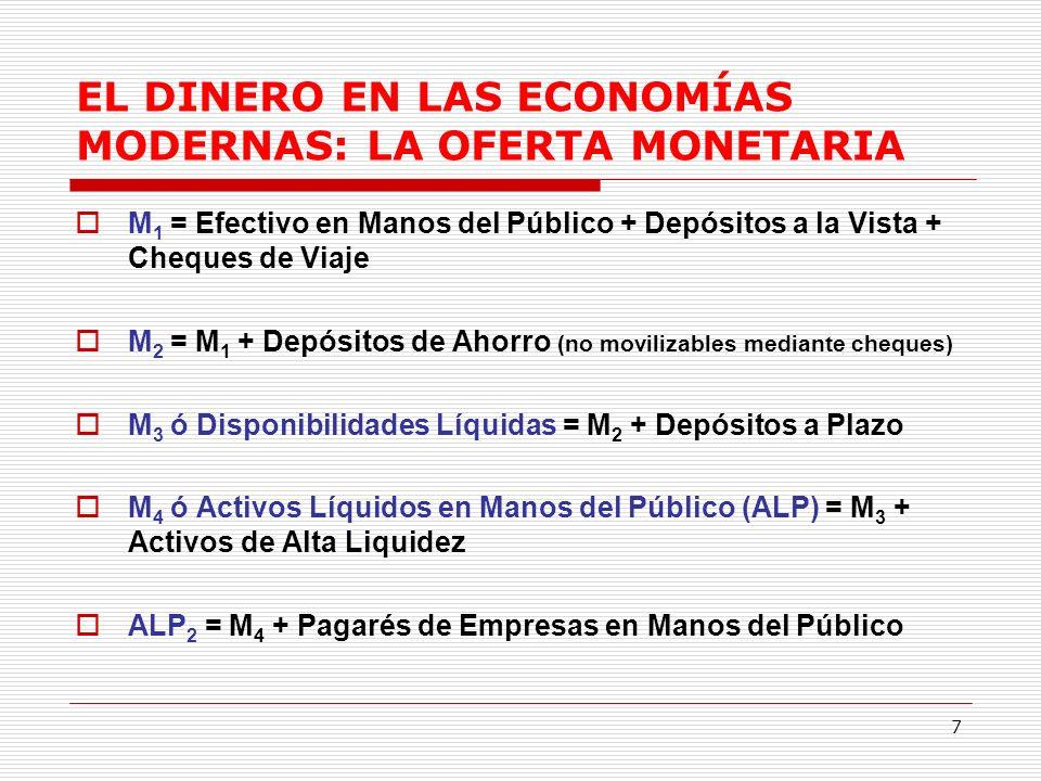 7 EL DINERO EN LAS ECONOMÍAS MODERNAS: LA OFERTA MONETARIA M 1 = Efectivo en Manos del Público + Depósitos a la Vista + Cheques de Viaje M 2 = M 1 + Depósitos de Ahorro (no movilizables mediante cheques) M 3 ó Disponibilidades Líquidas = M 2 + Depósitos a Plazo M 4 ó Activos Líquidos en Manos del Público (ALP) = M 3 + Activos de Alta Liquidez ALP 2 = M 4 + Pagarés de Empresas en Manos del Público