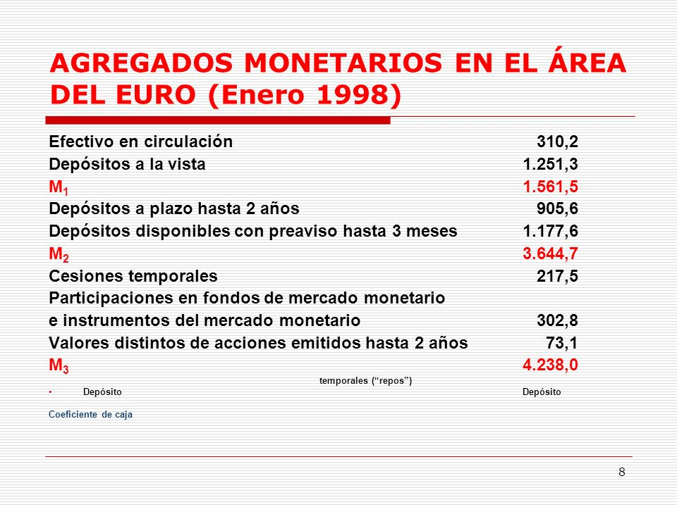 8 AGREGADOS MONETARIOS EN EL ÁREA DEL EURO (Enero 1998) Efectivo en circulación 310,2 Depósitos a la vista1.251,3 M 1 1.561,5 Depósitos a plazo hasta 2 años 905,6 Depósitos disponibles con preaviso hasta 3 meses1.177,6 M 2 3.644,7 Cesiones temporales 217,5 Participaciones en fondos de mercado monetario e instrumentos del mercado monetario 302,8 Valores distintos de acciones emitidos hasta 2 años 73,1 M 3 4.238,0 temporales (repos) DepósitoDepósito Coeficiente de caja