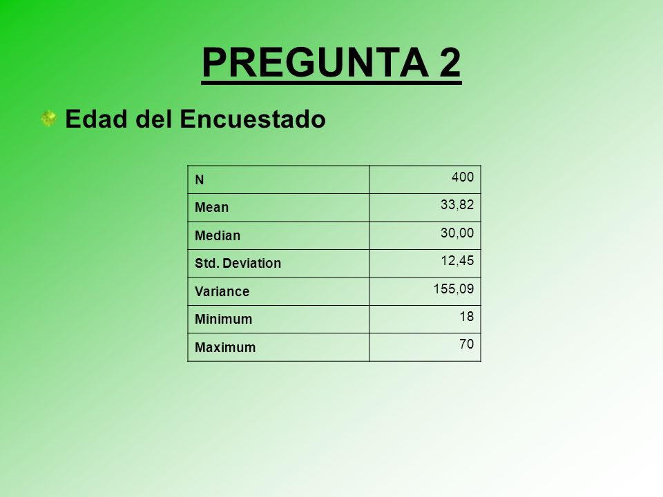 PREGUNTA 2 Edad del Encuestado N 400 Mean 33,82 Median 30,00 Std. Deviation 12,45 Variance 155,09 Minimum 18 Maximum 70