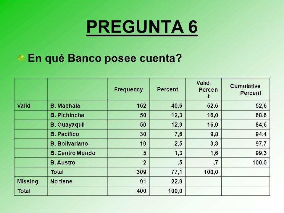 PREGUNTA 6 En qué Banco posee cuenta.FrequencyPercent Valid Percen t Cumulative Percent ValidB.
