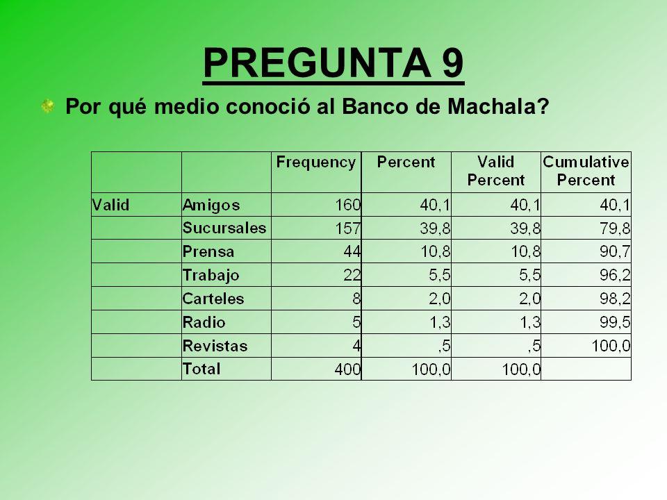 PREGUNTA 9 Por qué medio conoció al Banco de Machala?