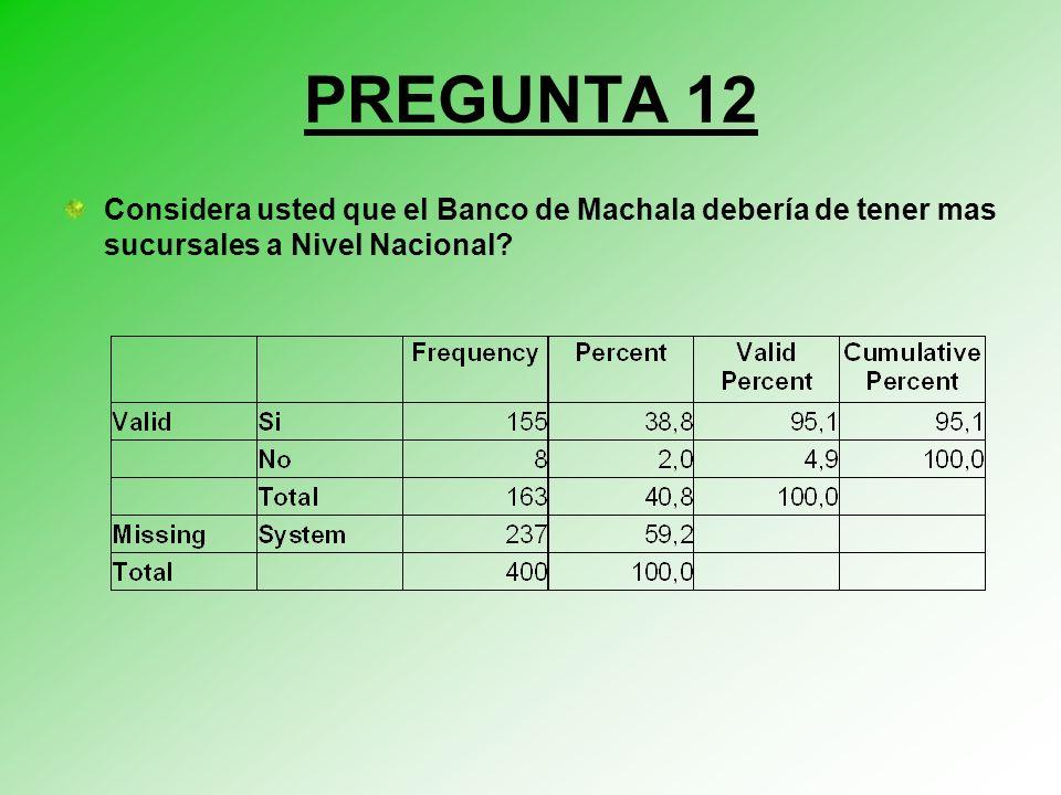 PREGUNTA 12 Considera usted que el Banco de Machala debería de tener mas sucursales a Nivel Nacional?