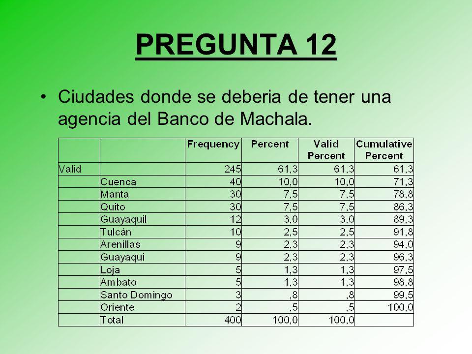 Ciudades donde se deberia de tener una agencia del Banco de Machala. PREGUNTA 12