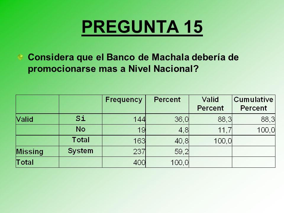 PREGUNTA 15 Considera que el Banco de Machala debería de promocionarse mas a Nivel Nacional?