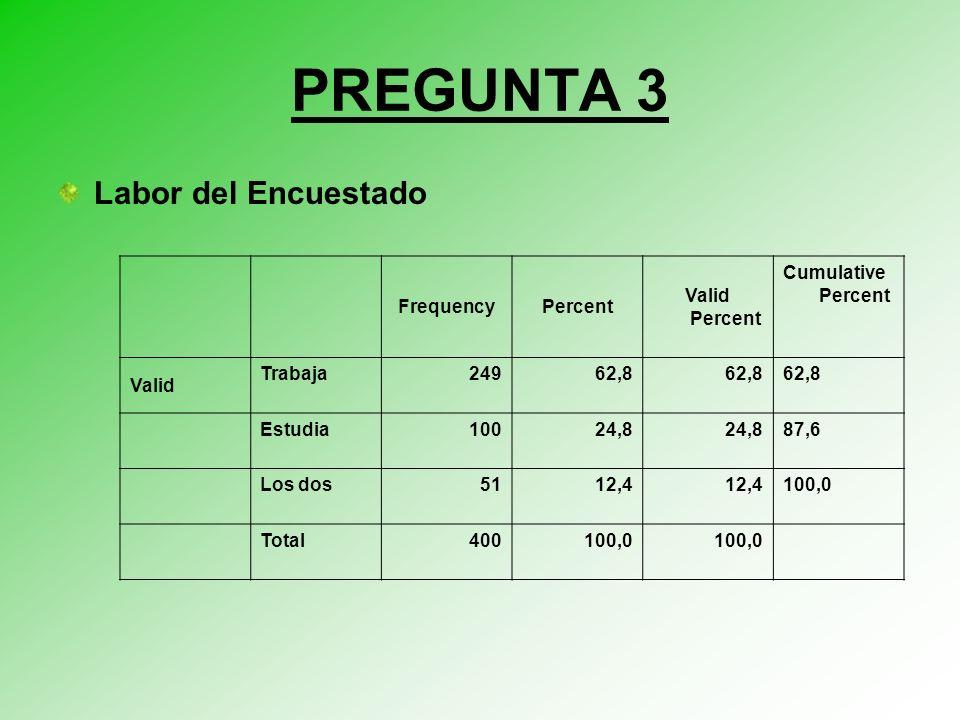 PREGUNTA 3 Labor del Encuestado FrequencyPercent Valid Percent Cumulative Percent Valid Trabaja24962,8 Estudia10024,8 87,6 Los dos5112,4 100,0 Total400100,0