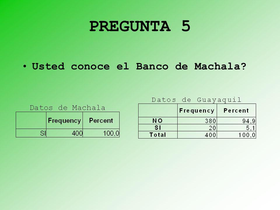 PREGUNTA 5 Usted conoce el Banco de Machala?