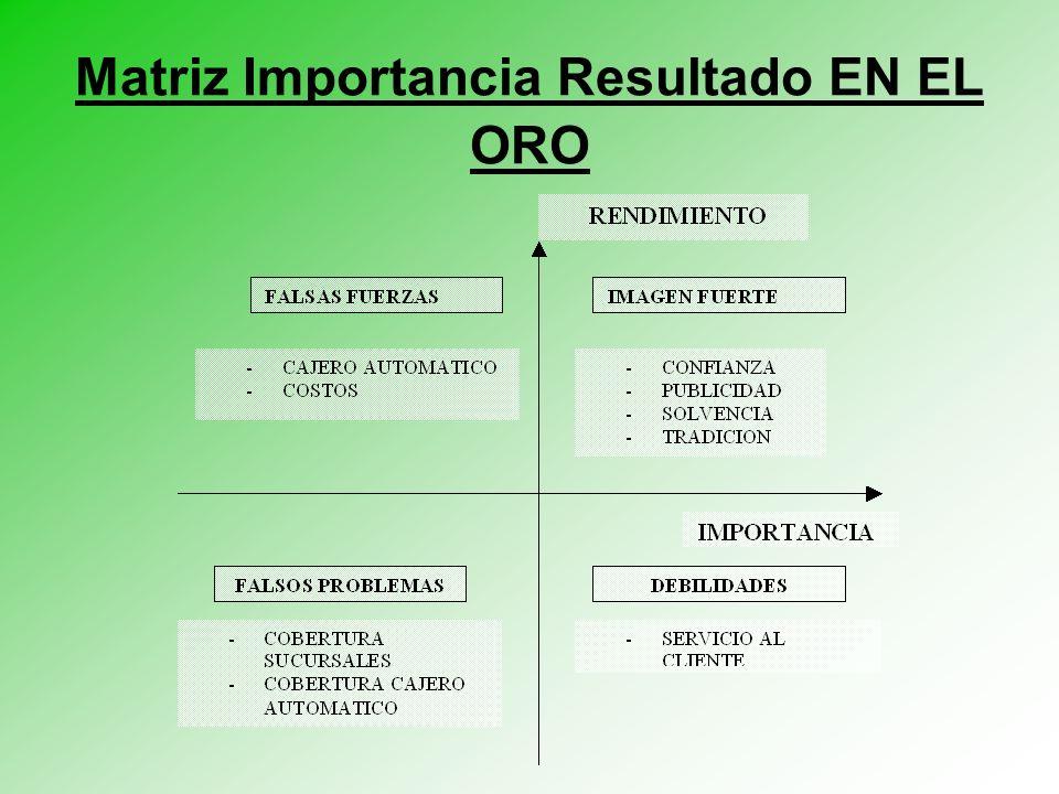 Matriz Importancia Resultado EN EL ORO